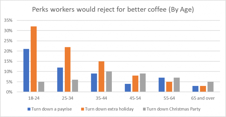Is coffee a perk at work?